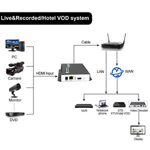 1080P H.264 HD IPTV Encoder untuk YouTube Facebook Live Streaming HDMI IP Video Encoder