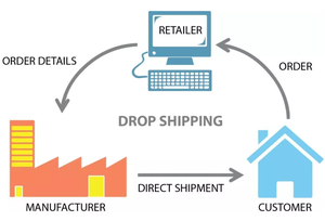 Shopify e-commerce china supplier dropshipping Shenzhen freight forwarder from china to USA Canada