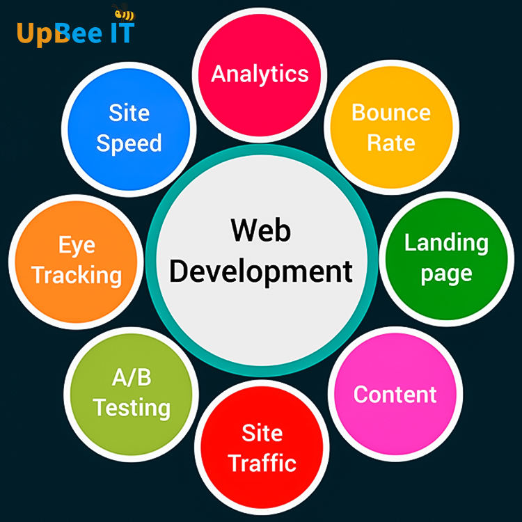 E-commerce website design,Online shopping website service
