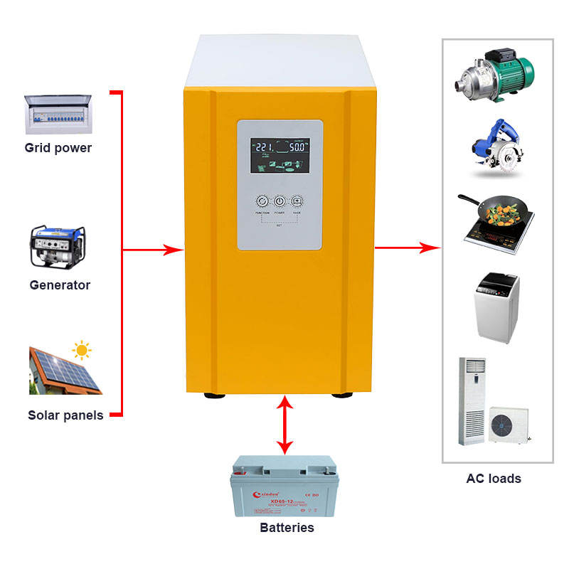<span class=keywords><strong>Inverter</strong></span> Hibrida 700W ~ 12KW 12V 24V 48 Volt Ke 110V 115V 120V <span class=keywords><strong>220</strong></span> Volt 230V 240V 50Hz 60Hz Hibrid <span class=keywords><strong>Inverter</strong></span> Power Back Up