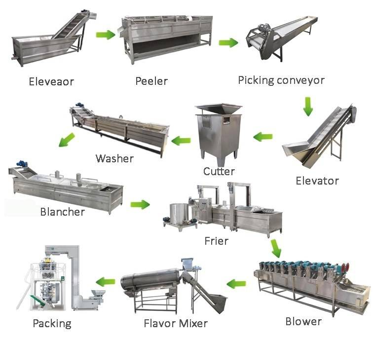 Automatic frozen french fries production line fried potato chips making machine