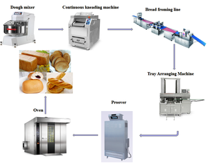 Fully Automatic Industrial Large Bakery Bread Making Complete Line