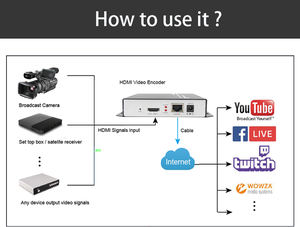 MPEG4 H.264 HDMI Video Encoder untuk IPTV Hidup Sistem Siaran Streaming YouTube
