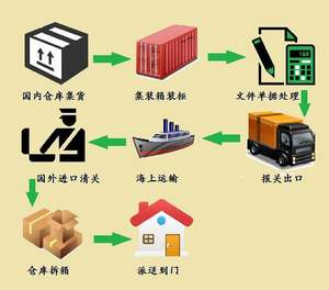 Door to door delivery service ddp term freight forwarder china to italy drop shipping to UK