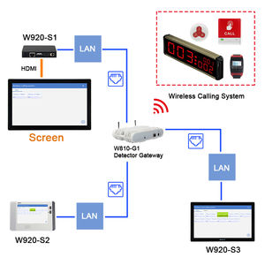 Presale Wireless Calling System Receiver ข้อมูล Publisher
