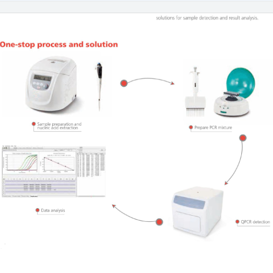 Een Stap Rt-Qpcr Machine Real Time Pcr Systeem-Draagbare Qpcr