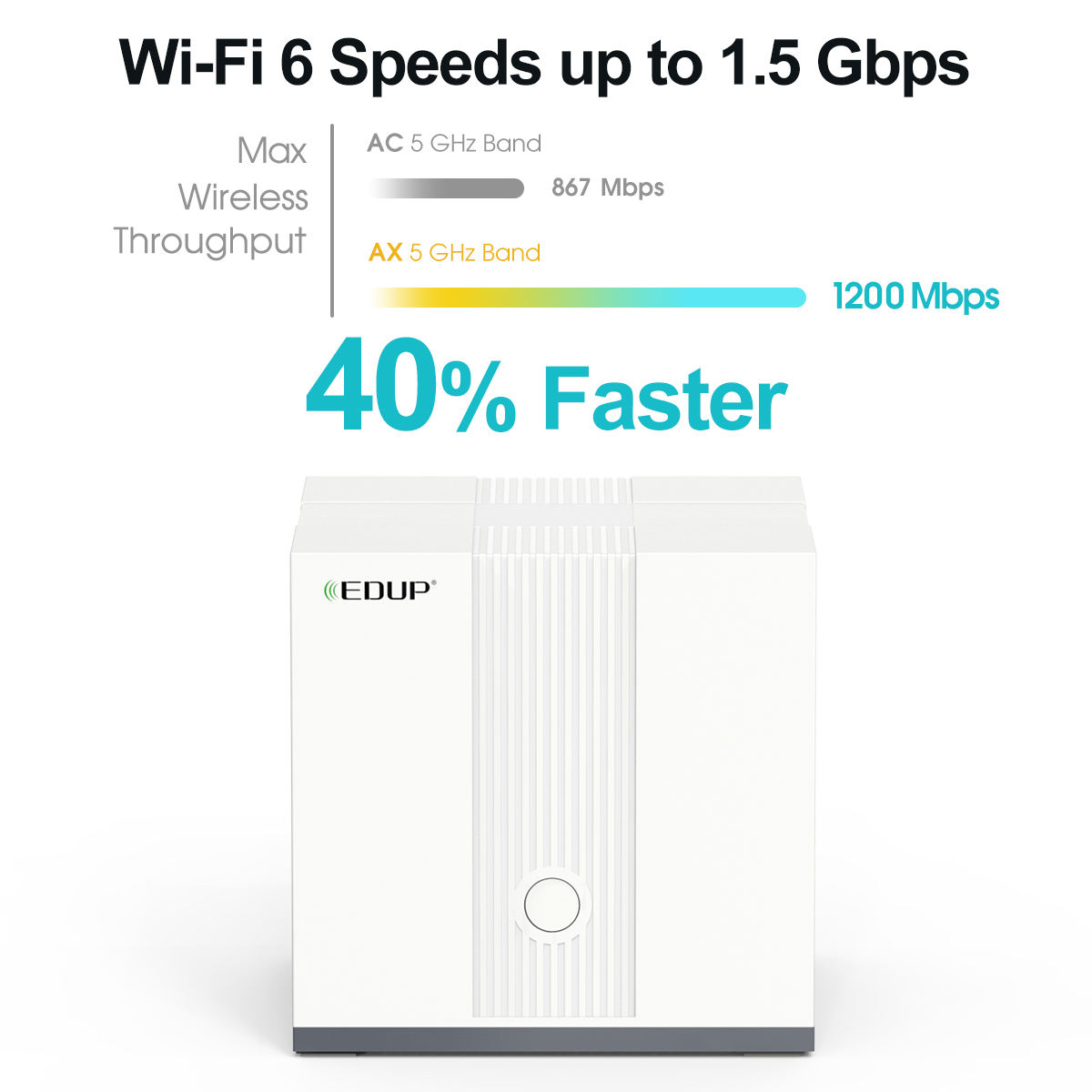 EDUP New Products 1500Mbps 11AX WiFi 6 Wireless Router Wifi 6 Mesh