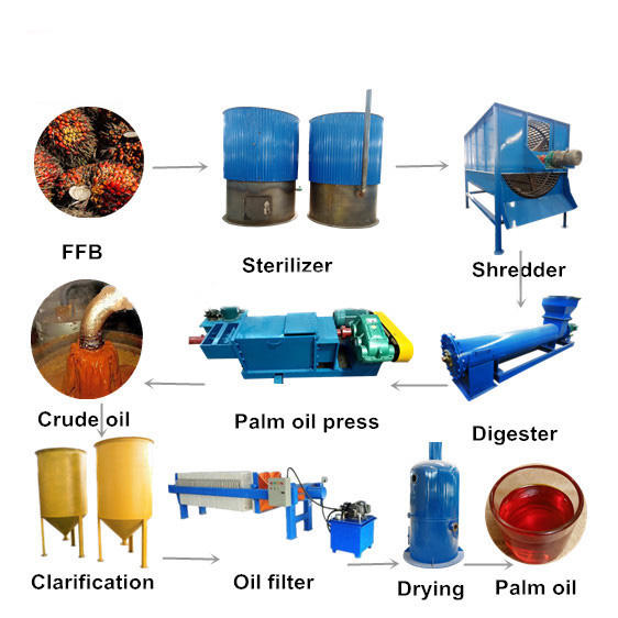 1-20t/h Fresh Oil palm fruit mill plant Palm fruit oil milling presser extractor machine