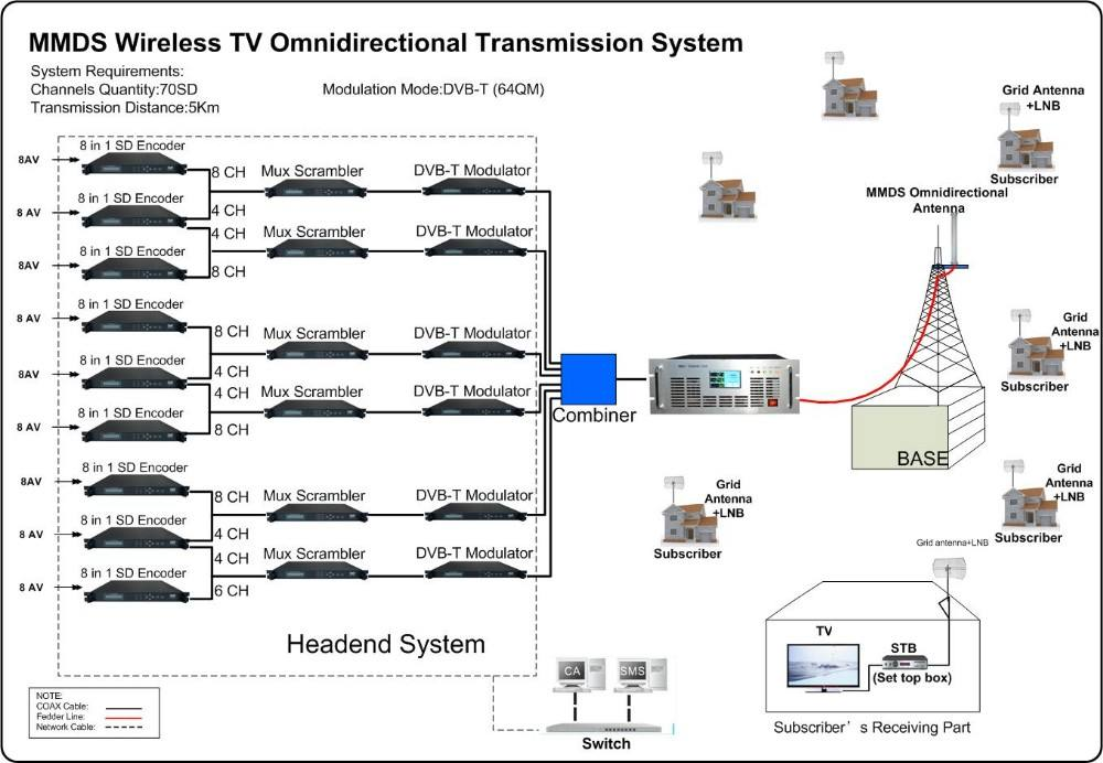 TY-2605A 5km mmds digital complete transmission system