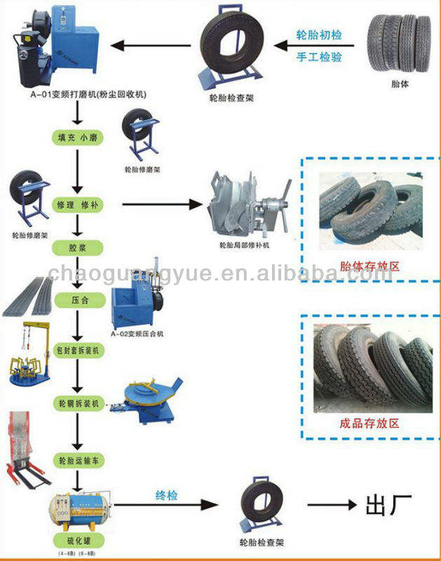 tyre retreading machine