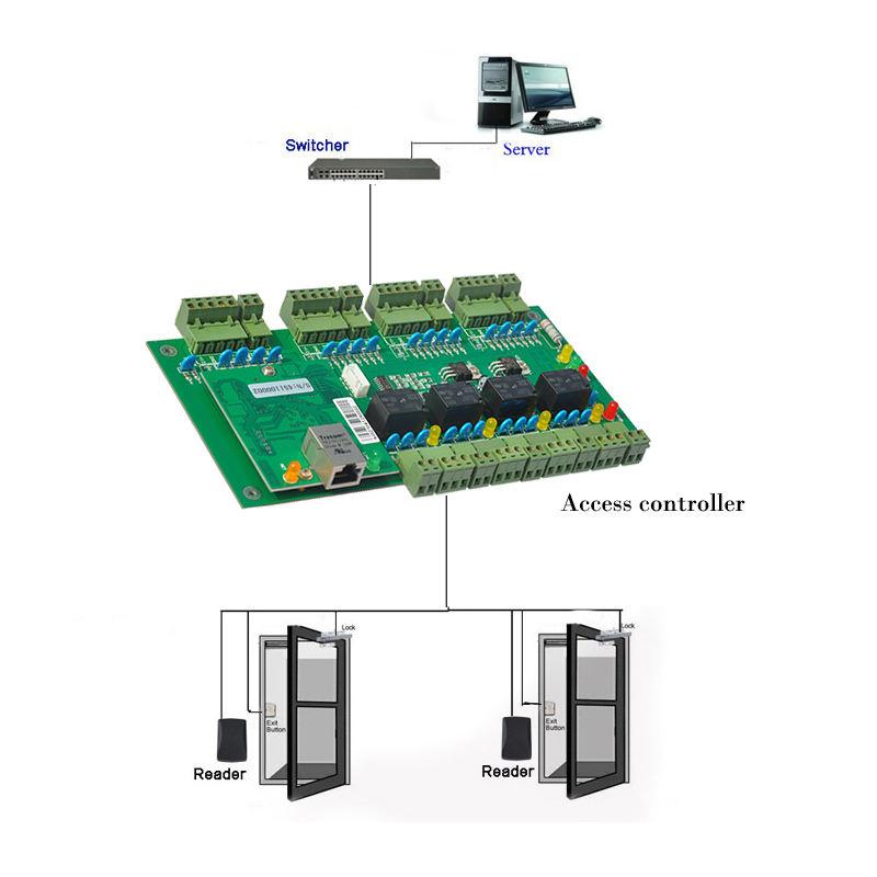 ACM-WEG04 TCP/IP Одной Двери Контроллер Доступа Панель С Программным Обеспечением и SDK