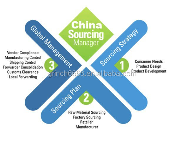 sourcing company,buying agent in china