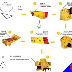 High quality Combined Sandstone Making Production Line stone crusher plant