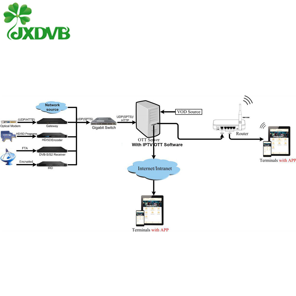 Streaming vidéo Vod en direct Middleware Iptv Server Linux