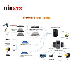 Oversea Solusi Iptv China, dengan Enkoder Digital Headend STB Middleware