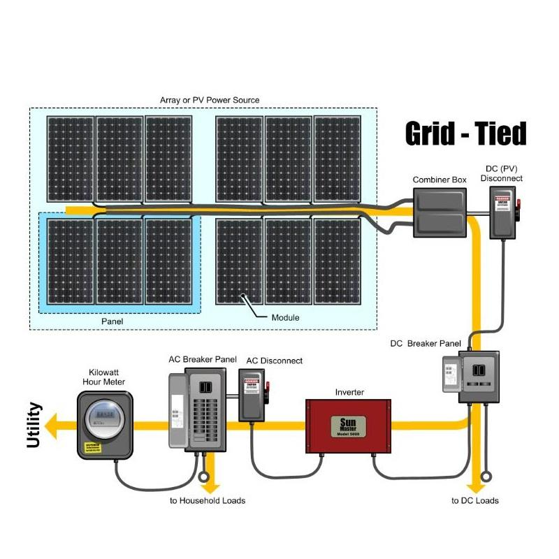renewable energy 10kw on-grid home solar system