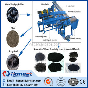 Scrap tyre recycling equipment manufacturer