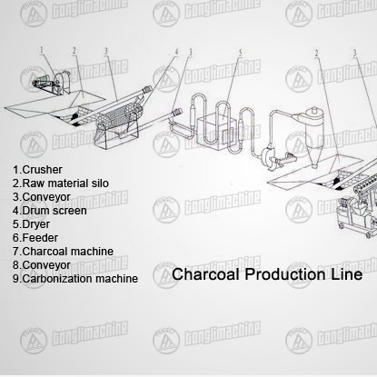 Annual Output 500-3000t Charcoal Production Line