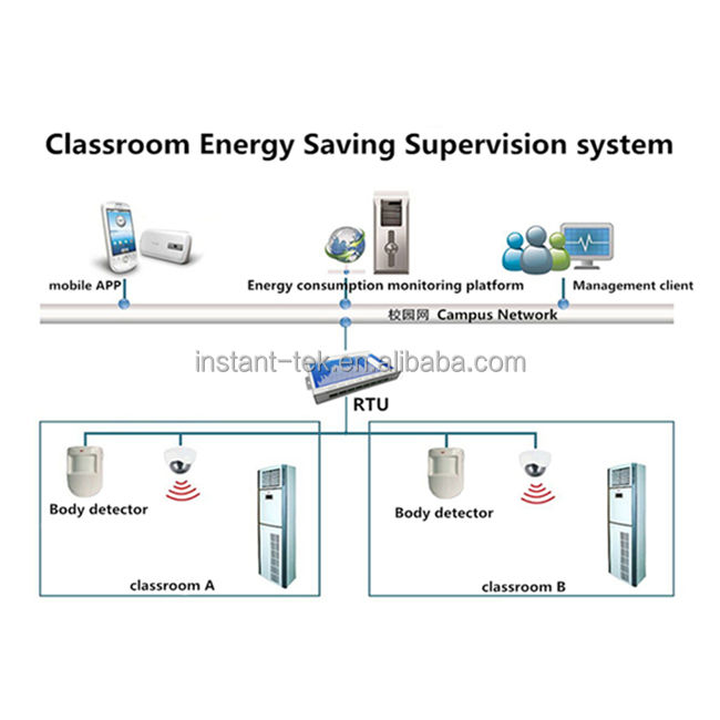 IOT Mobile Home Automation Smart Classroom Security Systems Energy Saving Supervision System