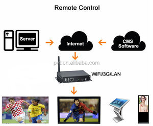Android wifi media player box for digital signage and kiosk