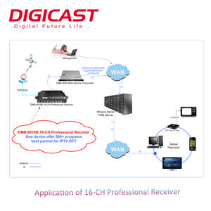 (DMB-9016B) FTA Profesional Penerima Satelit HD MPEG4 DVB-S2 Digital TV Kabel Headend IRD