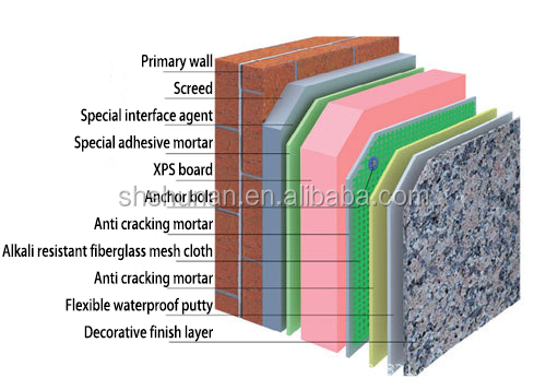 shunan recommend XPS insulation for slope and system