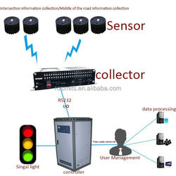 Intelligent traffic light control with wireless vehicle Detection not only for SCATS adaptive Traffic control