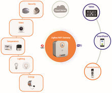 Smart Home Automation System OEM/ODM products
