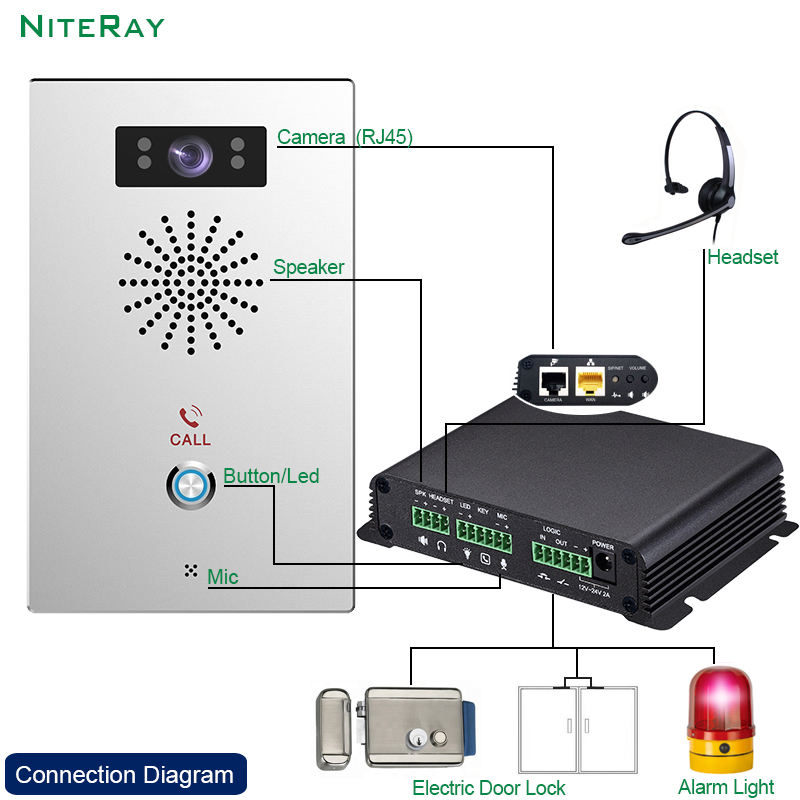 DIY IP video Intercom SIP Broadcast Gateway