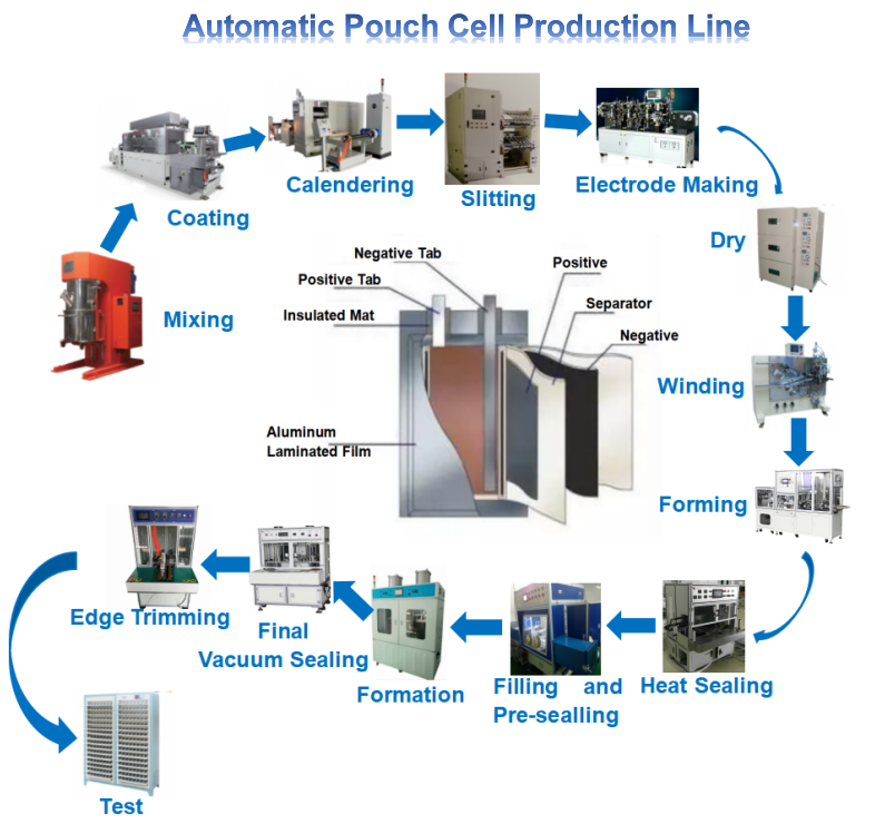 Lithium Battery Manufacturing Machine Automatic Pouch Cell Production Line Machine For Lithium Battery Making