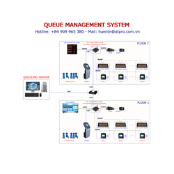 KEY PAD AND LED COUNTER DISPLAY IN QUEUE MANAGEMENT SYSTEM