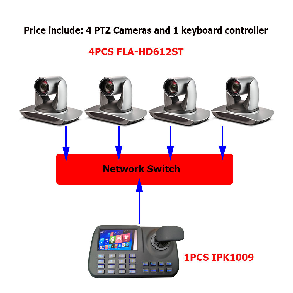 PTZ Conference Kits Digital Video Camera 12X Zoom SDI Network Interface With 5inch LCD Display IP PTZ Controller