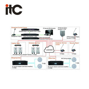 ITC Economical Ip Audio Solution PA system Public Address System