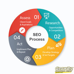 SEO service for online business analysis E-commerce
