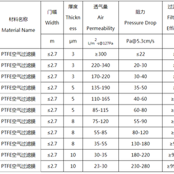 PTFE Nanofiber Filter Film, Filtration Non-woven Fabric, Waterproof, Breathable, Environmental Protection, Corrosion Resistance