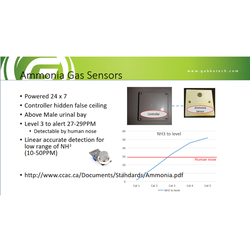 Top Selling Gas Smart Sensors Smart System Manufactured By m2Sense From Singapore