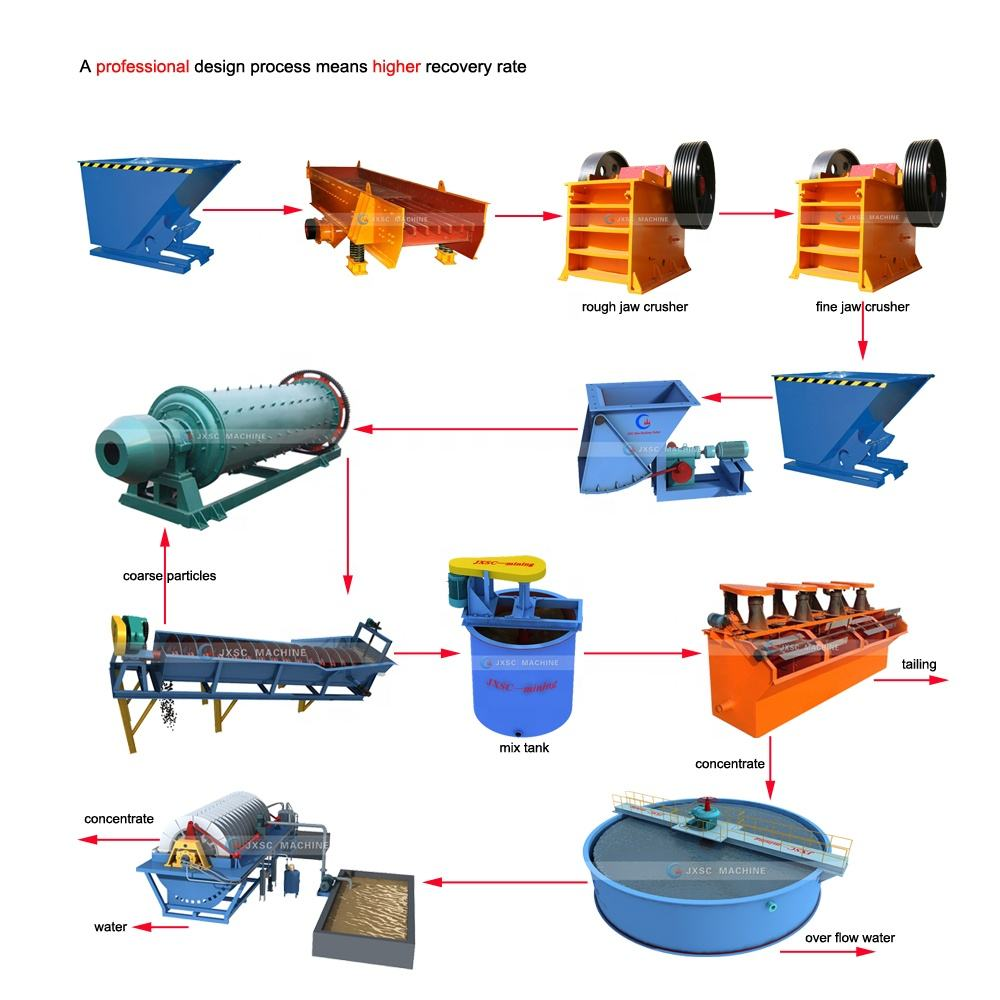 Iron, Zinc, Coltan Ore Mining Equipment Mineral Separation Concentrate Machine Gold Flotation Cell Copper Processing Plant