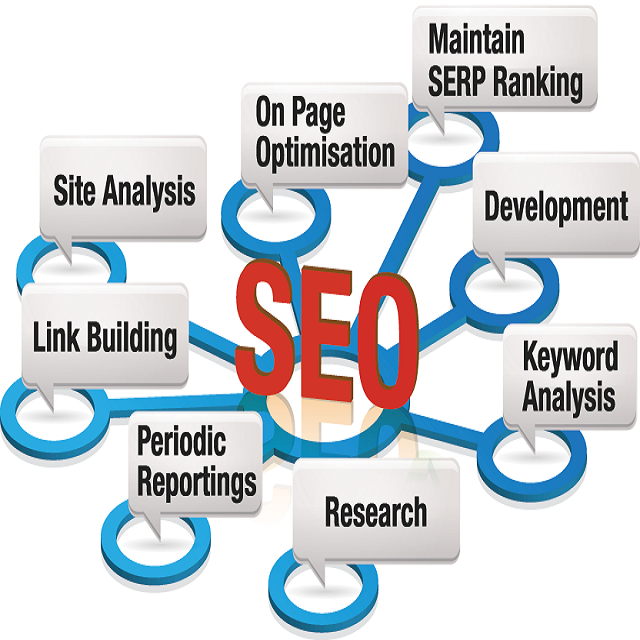 SEO for Google