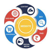Digital Marketing Company - SEO, Google Pay Per Click (PPC), Social Media Marketing at Best Price