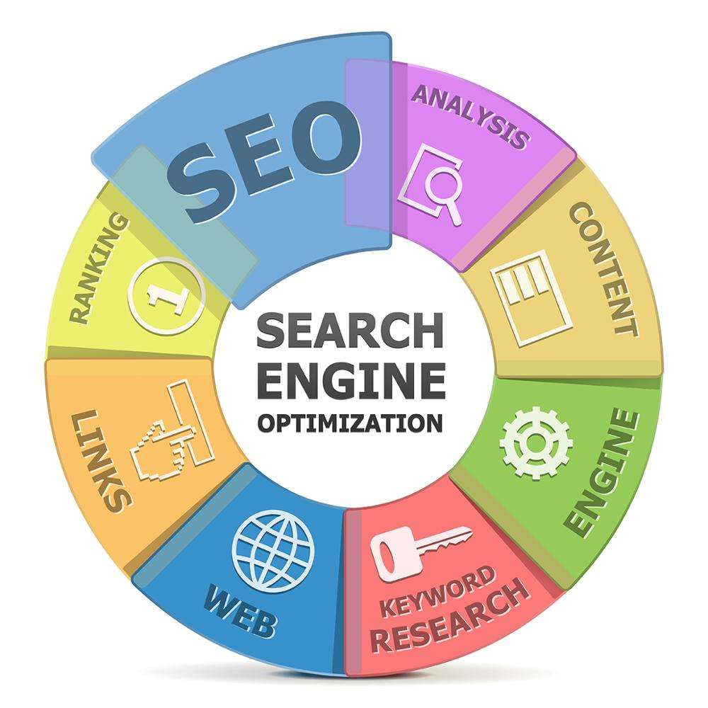 Search Engine Optimisation (SEO) in 2018 Is A Technical, Analytical And Creative Process To Improve The Visibility Of A Website