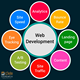 Website Designing, Development,Upgrading Web Design and Development with SEO Services