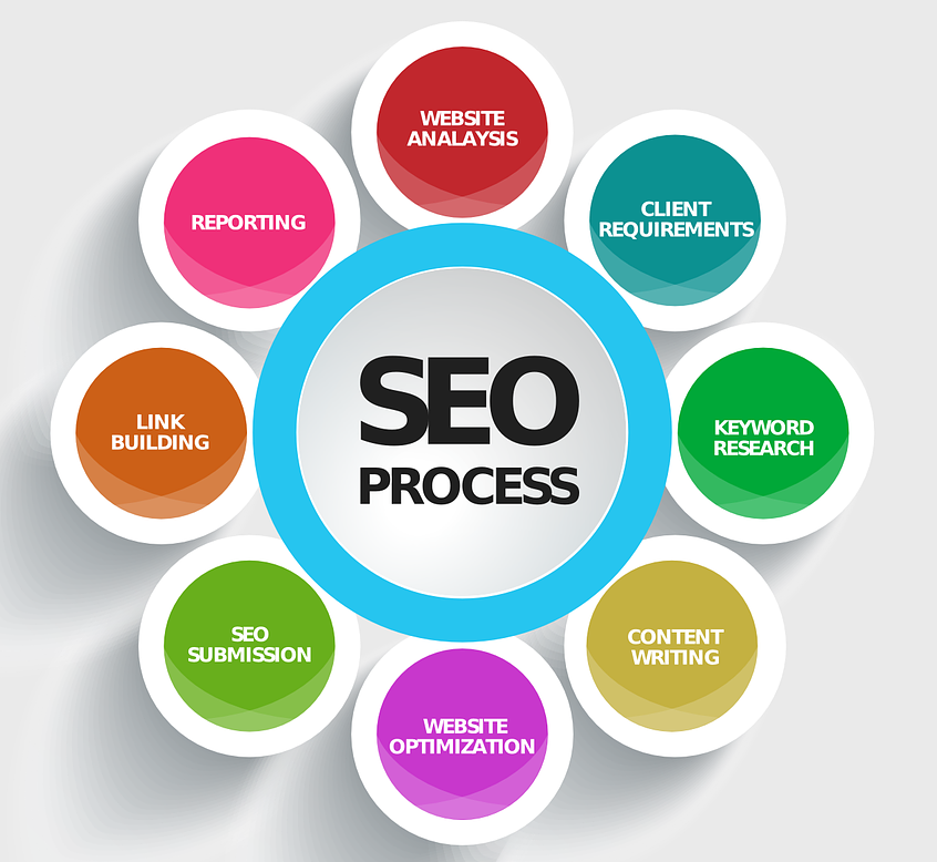 SEO Services Europe, Search Engine Optimization UAE