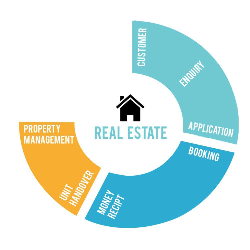 REAL ESTATE ERP APP SOFTWARE