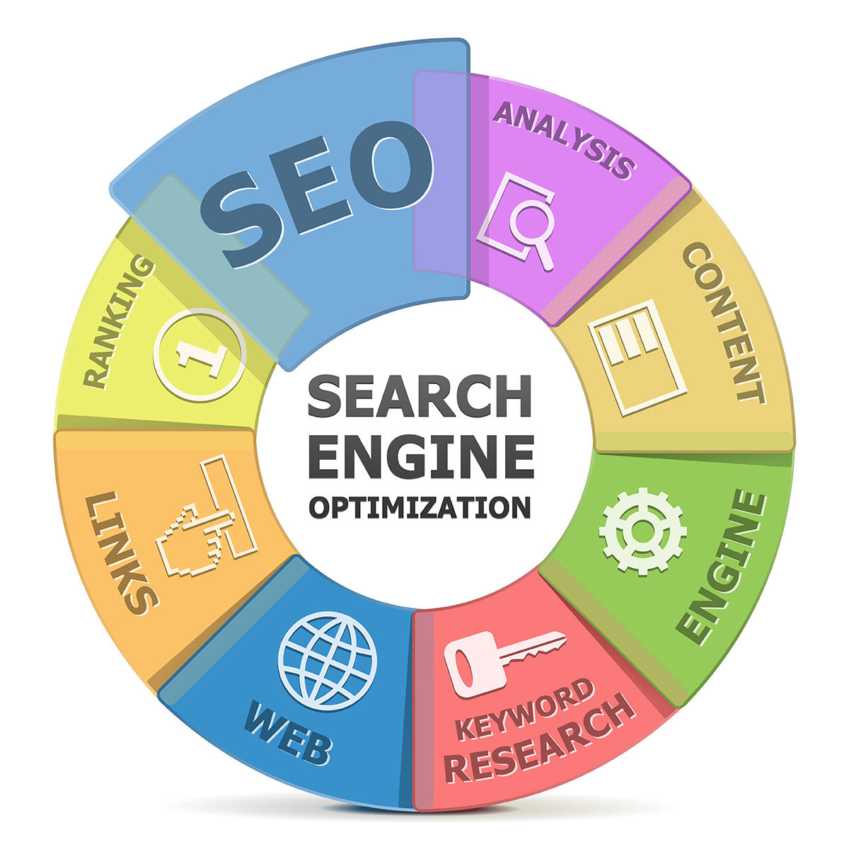 SEO Services - Search Engine Optimization Services, Custom Web Design Company In India.