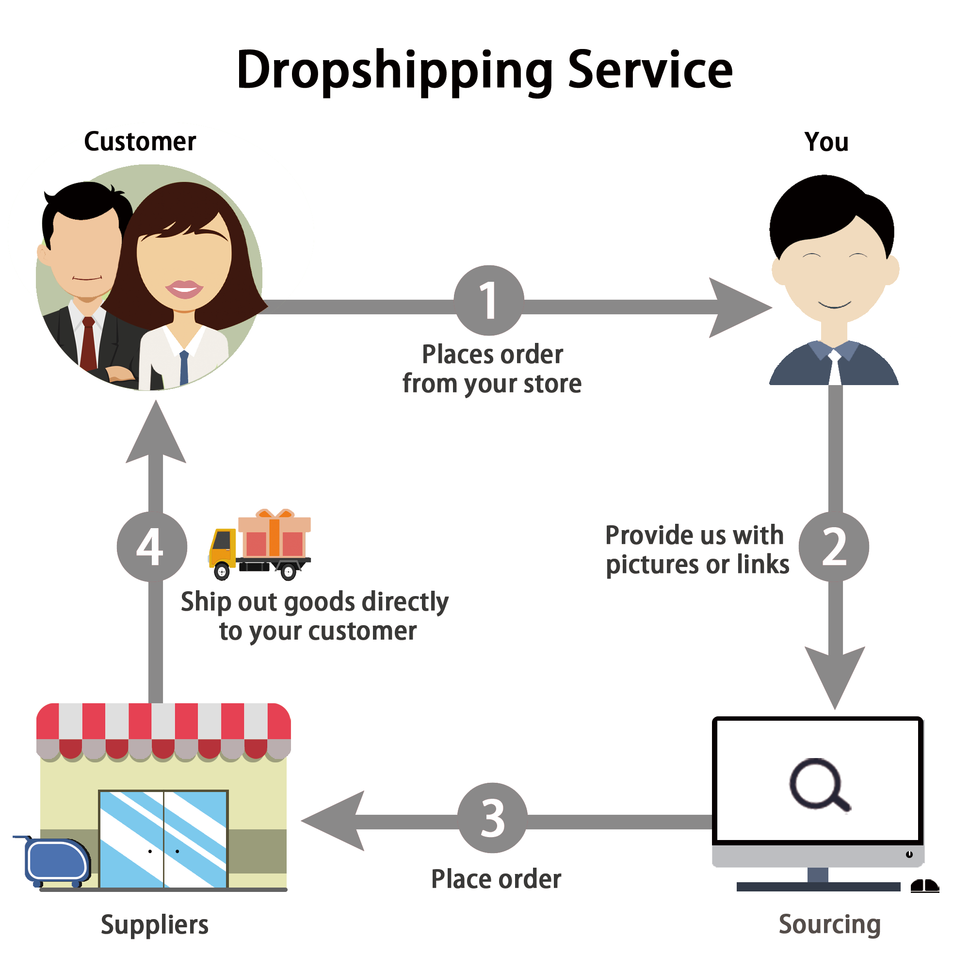E-commerce Dropshipping Suppliers Toys Products Agent Fulfillment Sourcing Services for Shopify Sellers