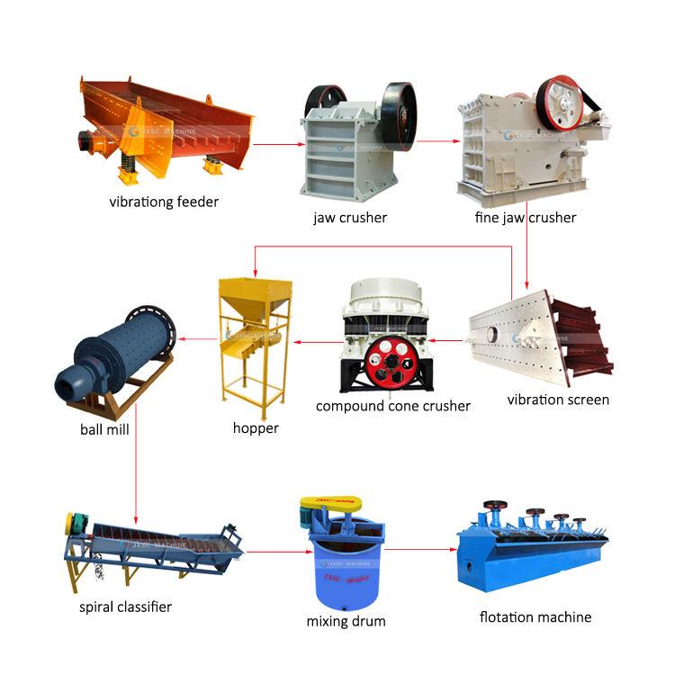Planta de procesamiento de mineral de cobre de la máquina de refinación de oro pequeño y concentrador de zinc