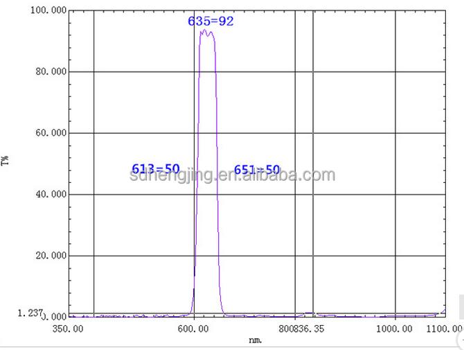 ممر الموجة مرشح 635nm الأشعة الضوئية ضيق نصف 35nM حاليا يتم تخصيص